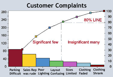 pareto_chart_customer-complaints