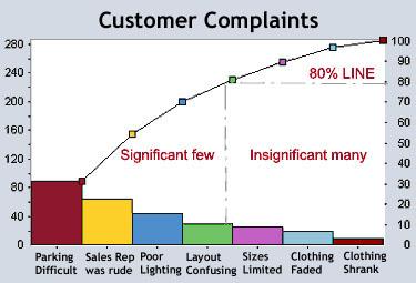 pareto_chart_customer-complaints